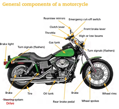 ERRATA – 2015 edition of the Operating a Motorcycle guide ...